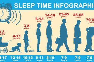 ساعات مناسب برای خوابیدن